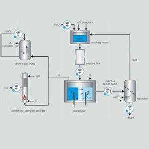 PETROCHEMISTRY: CHLORINE-ALKALI ELECTROLYSIS